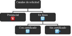 canales presentacion